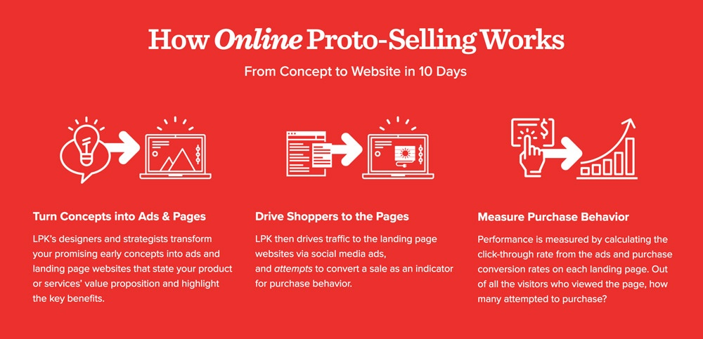 online proto-selling, process, landing pages