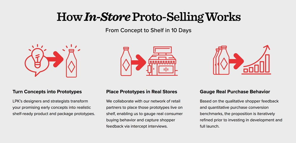 in-store proto-selling, process, prototypes